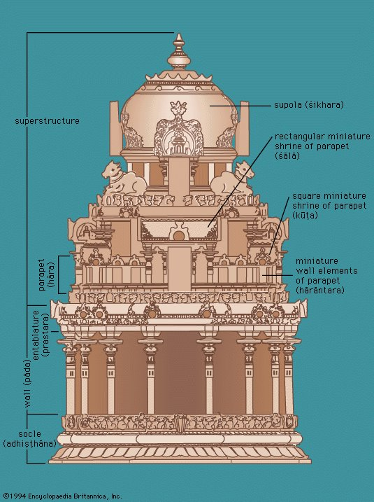 hindutemple structure